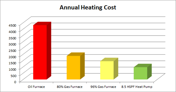 Annual Seattle Heating Cost