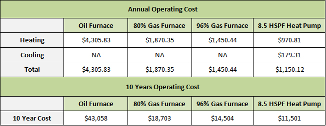 Seattle Heating Costs
