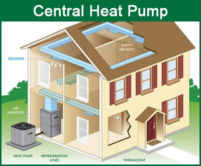 Ductless Heat Pumps YorkCentralHeatPump1